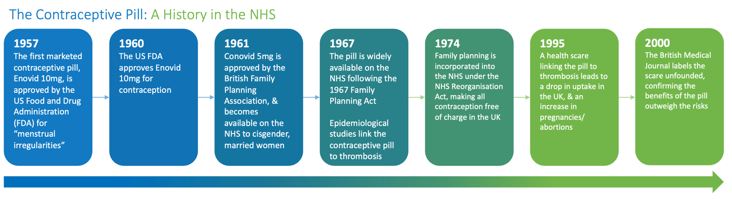 Contraceptive Pill Timeline.png